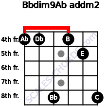Bbdim9/Ab add(m2) for guitar on frets 4, 4, 8, 4, 5, 8