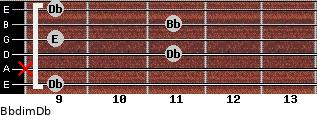 Bbdim/Db for guitar on frets 9, x, 11, 9, 11, 9