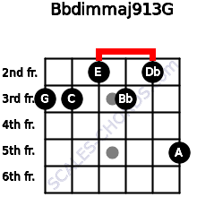 Bbdim(maj9/13)/G for guitar on frets 3, 3, 2, 3, 2, 5