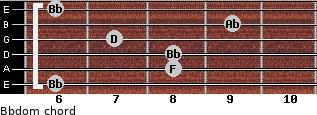 Bbdom for guitar on frets 6, 8, 8, 7, 9, 6