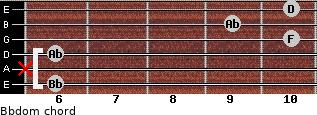 Bbdom for guitar on frets 6, x, 6, 10, 9, 10
