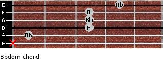 Bbdom for guitar on frets x, 1, 3, 3, 3, 4