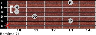 Bbm(maj7) for guitar on frets x, 13, 11, 10, 10, 13