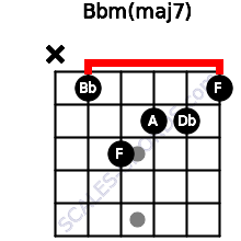 Bbm(maj7) for guitar on frets x, 1, 3, 2, 2, 1