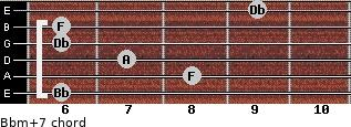 Bbm(+7) for guitar on frets 6, 8, 7, 6, 6, 9
