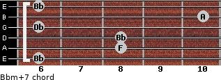 Bbm(+7) for guitar on frets 6, 8, 8, 6, 10, 6