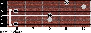 Bbm(+7) for guitar on frets 6, 8, 8, 6, 10, 9