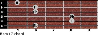 Bbm(+7) for guitar on frets 6, 8, 8, 6, 6, 5