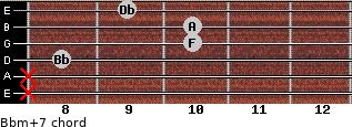 Bbm(+7) for guitar on frets x, x, 8, 10, 10, 9