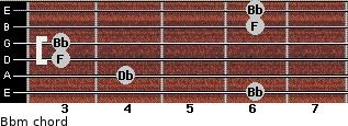 Bbm for guitar on frets 6, 4, 3, 3, 6, 6