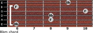 Bbm for guitar on frets 6, 8, 8, 10, 6, 9