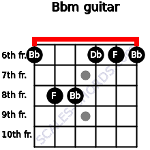 Bbm for guitar on frets 6, 8, 8, 6, 6, 6