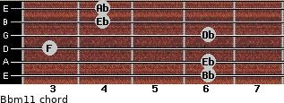 Bbm11 for guitar on frets 6, 6, 3, 6, 4, 4