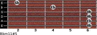 Bbm11#5 for guitar on frets 6, 6, 6, 6, 4, 2