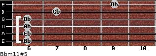 Bbm11#5 for guitar on frets 6, 6, 6, 6, 7, 9