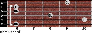 Bbm6 for guitar on frets 6, 10, 8, 6, 6, 9