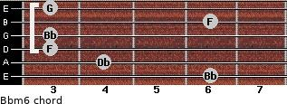 Bbm6 for guitar on frets 6, 4, 3, 3, 6, 3
