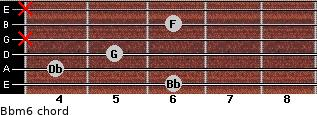 Bbm6 for guitar on frets 6, 4, 5, x, 6, x