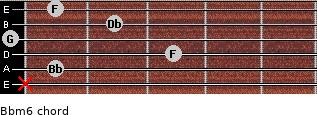 Bbm6 for guitar on frets x, 1, 3, 0, 2, 1