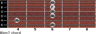 Bbm7 for guitar on frets 6, 4, 6, 6, 6, 6