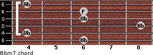 Bbm7 for guitar on frets 6, 4, 8, 6, 6, 4