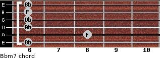 Bbm7 for guitar on frets 6, 8, 6, 6, 6, 6