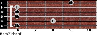 Bbm7 for guitar on frets 6, 8, 6, 6, 6, 9