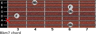 Bbm7 for guitar on frets 6, x, 3, 6, 6, 4