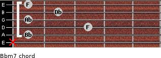 Bbm7 for guitar on frets x, 1, 3, 1, 2, 1