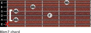 Bbm7 for guitar on frets x, 1, 3, 1, 2, 4