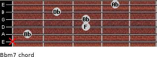 Bbm7 for guitar on frets x, 1, 3, 3, 2, 4