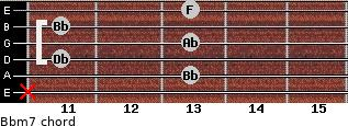 Bbm7 for guitar on frets x, 13, 11, 13, 11, 13