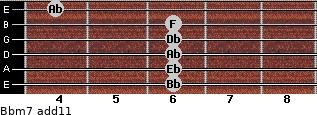 Bbm7(add11) for guitar on frets 6, 6, 6, 6, 6, 4
