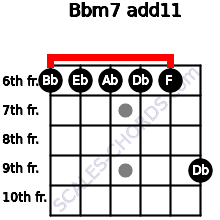 Bbm7(add11) for guitar on frets 6, 6, 6, 6, 6, 9