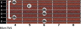 Bbm7(b5) for guitar on frets 6, 4, 6, 6, 5, 4
