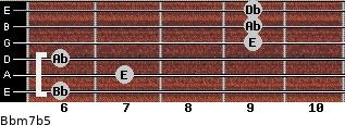 Bbm7(b5) for guitar on frets 6, 7, 6, 9, 9, 9