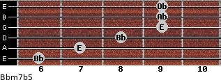 Bbm7(b5) for guitar on frets 6, 7, 8, 9, 9, 9