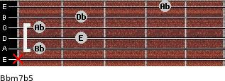 Bbm7(b5) for guitar on frets x, 1, 2, 1, 2, 4