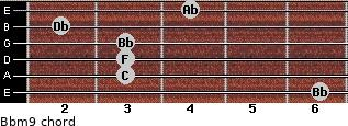 Bbm9 for guitar on frets 6, 3, 3, 3, 2, 4