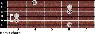 Bbm9 for guitar on frets 6, 3, 3, 6, 6, 4