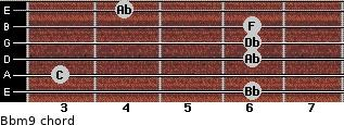 Bbm9 for guitar on frets 6, 3, 6, 6, 6, 4