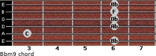 Bbm9 for guitar on frets 6, 3, 6, 6, 6, 6
