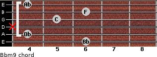 Bbm9 for guitar on frets 6, 4, x, 5, 6, 4