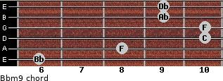 Bbm9 for guitar on frets 6, 8, 10, 10, 9, 9
