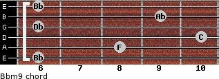 Bbm9 for guitar on frets 6, 8, 10, 6, 9, 6