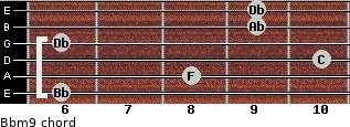 Bbm9 for guitar on frets 6, 8, 10, 6, 9, 9