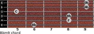 Bbm9 for guitar on frets 6, 8, 8, 5, 9, 9