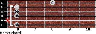 Bbm9 for guitar on frets 6, x, 6, 6, 6, 8
