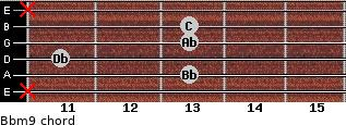 Bbm9 for guitar on frets x, 13, 11, 13, 13, x