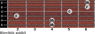 Bbm9/Ab add(b5) for guitar on frets 4, 4, 2, 5, 6, 6